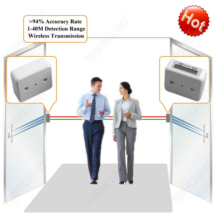 HPC005 Infrared People Counter